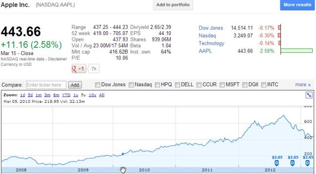 Apple tocó su pico histórico en Septiembre de 2012, antes del lanzamiento del iPhone 5, a partir de entonces la tendencia ha sido a la baja.