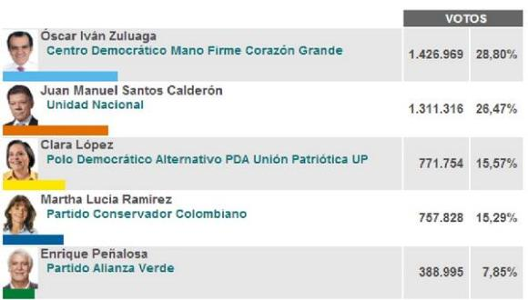 Resultados Primera Vuelta Presidencial 2014