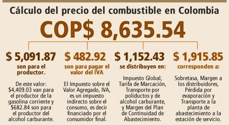 precio_distribucion