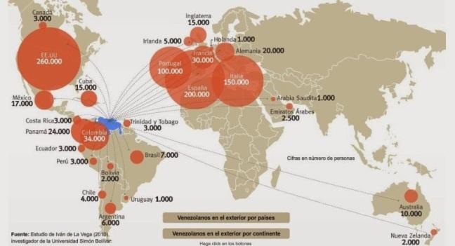 El éxodo de venezolanos al exterior es mucho más grande que cualquier entrada de colombianos a Venezuela.