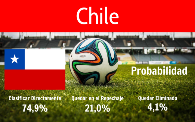 Chile 123