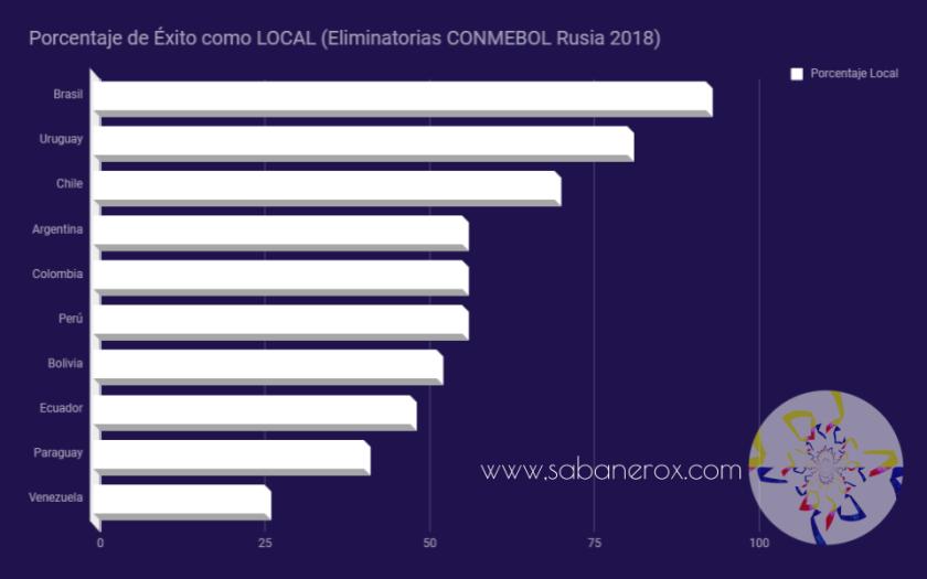 Estadísticas Eliminatoria Local