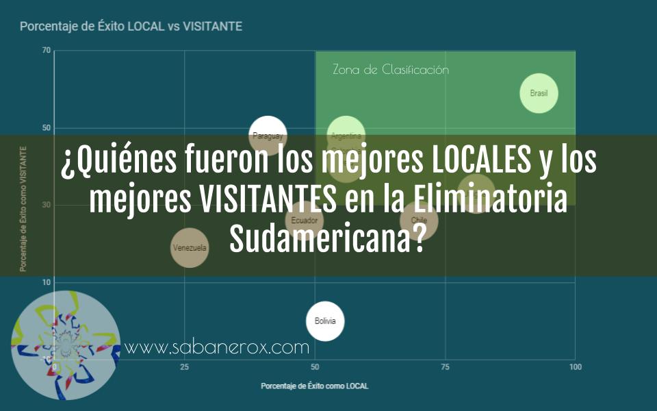 Estadísticas Eliminatoria Sudamericana