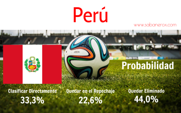 Perú 123